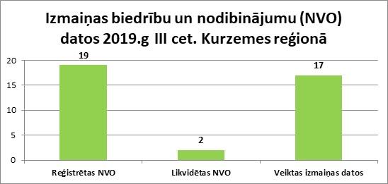Izmaiņas biedrību un nodibinājumu (NVO) datos 2019.g III cet. Kurzemes reģionā