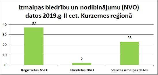 Izmaiņas biedrību un nodibinājumu (NVO) datos 2019.g II cet. Kurzemes reģionā