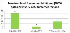 Izmaiņas biedrību un nodibinājumu (NVO) datos 2019.g IV cet. Kurzemes reģionā