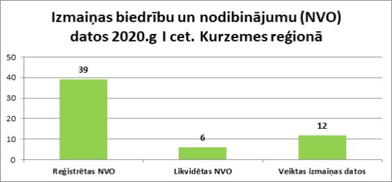 Izmaiņas biedrību un nodibinājumu (NVO) datos 2020.g I cet. Kurzemes reģionā
