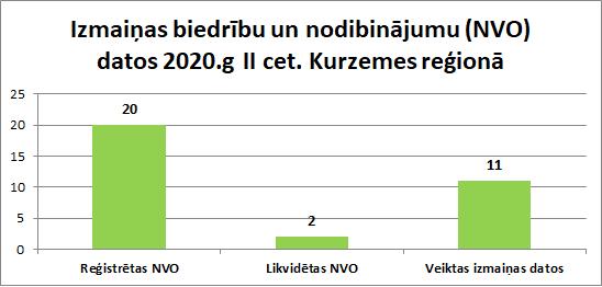 Izmaiņas biedrību un nodibinājumu (NVO) datos 2020.g II cet. Kurzemes reģionā