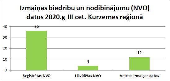 Izmaiņas biedrību un nodibinājumu (NVO) datos 2020.g III cet. Kurzemes reģionā